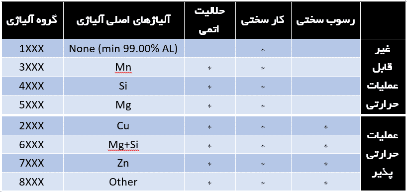 جدول سری های آلومینیوم