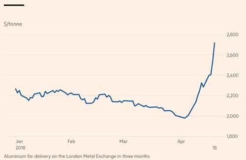 افزایش قیمت آلومینیوم