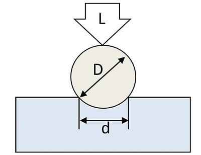 جدول تبدیل واحد سختی سنجی (برینل به ویکرز)