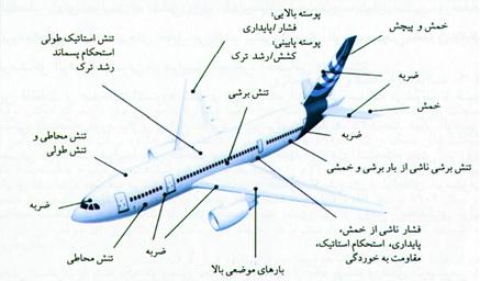شکل 3 - بارهای وارده در هر یک از بخشهای هواپیما