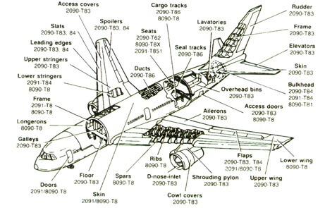شکل 5 - موارد مصرف آلیاژهای آلومینیوم- لیتیم در هواپیمای مسافربری