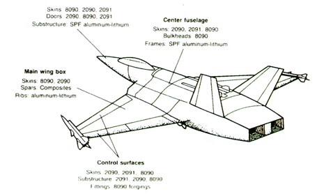 شکل 6 - موارد مصرف آلیاژهای آلومینیوم - لیتیم در هواپیمای جنگی