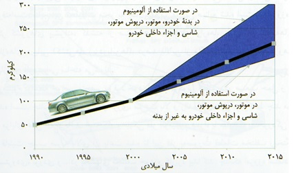 کاربرد آلومینیوم در خودروسازی