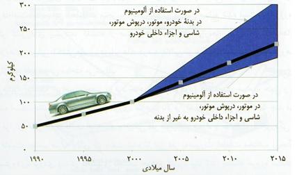 کاربرد آلومینیوم