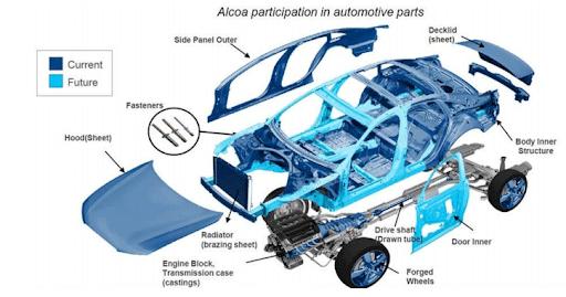 آلومینیوم در خودروسازی